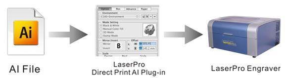 using LaserPro DirectPrint MAC AI Plug-In transmit to LaserPro Engraver